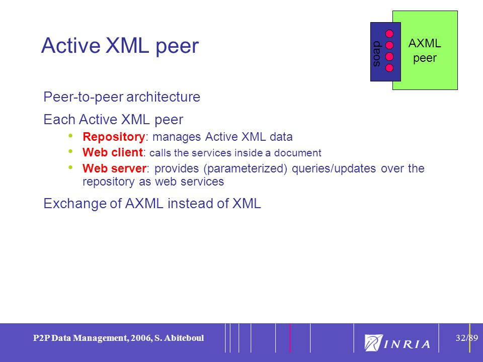 32 P2P Data Management, 2006, S. Abiteboul32/89 Active XML peer Peer-to-peer architecture Each Active XML peer Repository: manages Active XML data Web