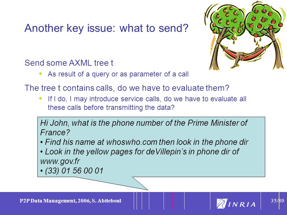 35 P2P Data Management, 2006, S. Abiteboul35/89 Hi John, what is the phone number of the Prime Minister of France? Find his name at whoswho.com then l