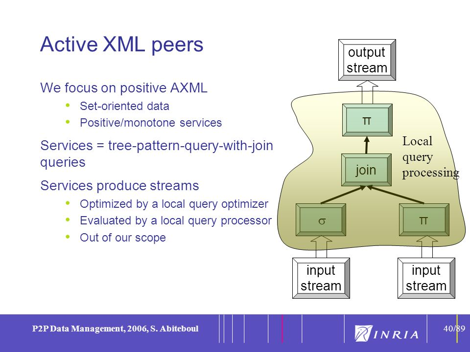 40 P2P Data Management, 2006, S. Abiteboul40/89 Active XML peers We focus on positive AXML Set-oriented data Positive/monotone services Services = tre