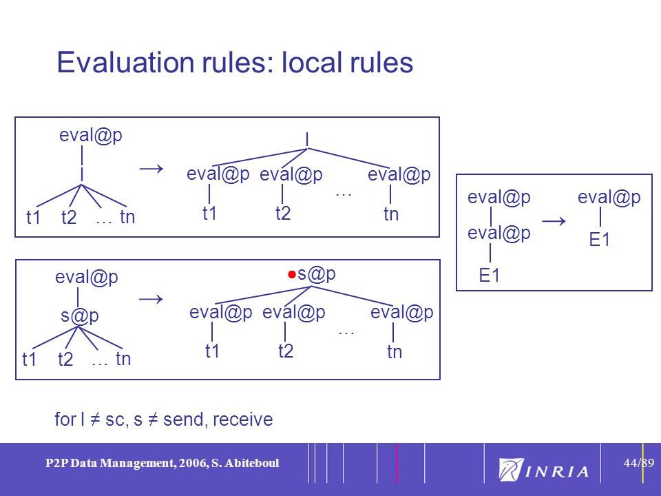 44 P2P Data Management, 2006, S. Abiteboul44/89 Evaluation rules: local rules for l sc, s send, receive l t1t2 tn … eval@p l t1 eval@p t2 eval@p tn …