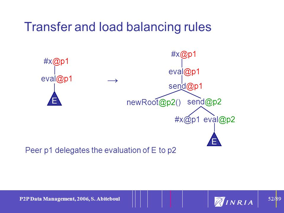 52 P2P Data Management, 2006, S. Abiteboul52/89 Transfer and load balancing rules Peer p1 delegates the evaluation of E to p2 E eval@p1 #x@p1 eval@p2
