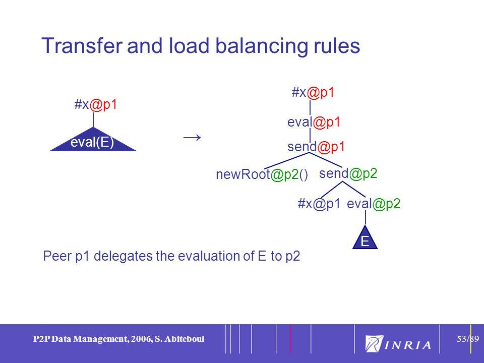 53 P2P Data Management, 2006, S.
