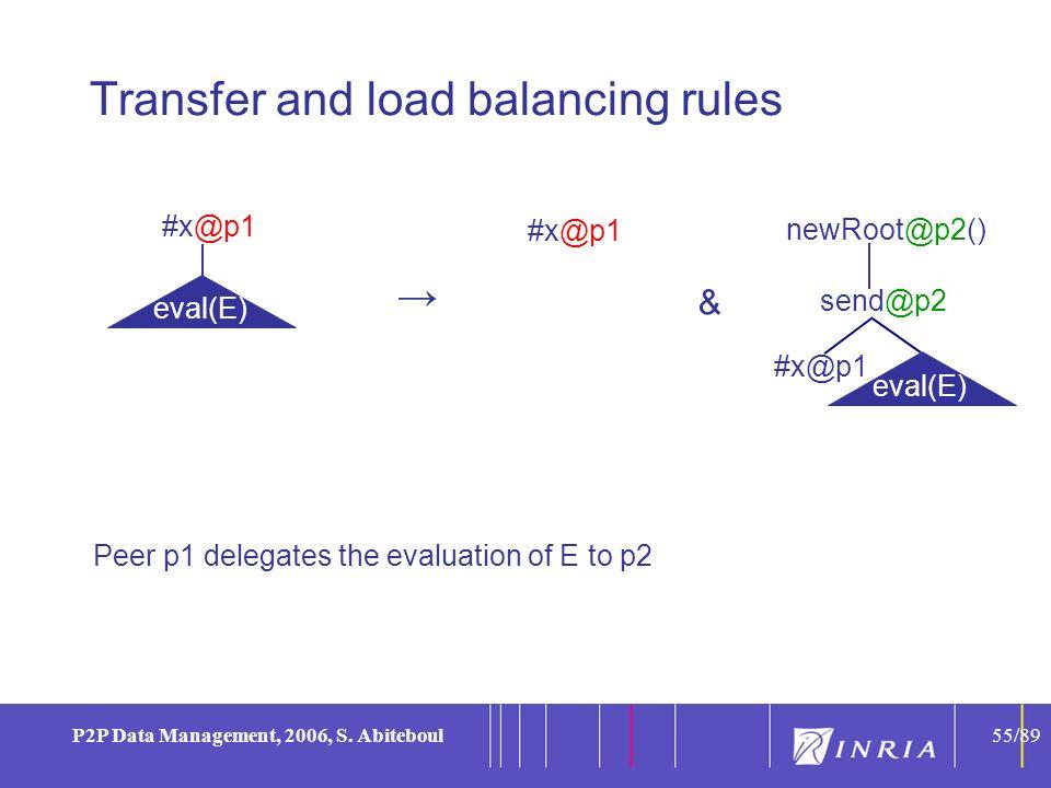 55 P2P Data Management, 2006, S.