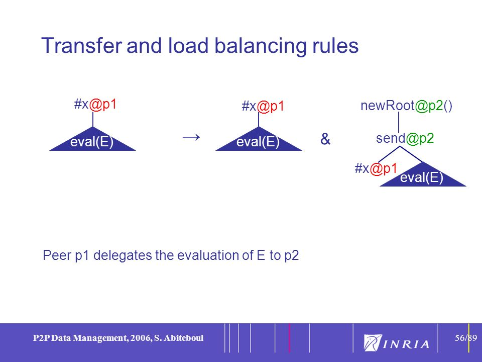 56 P2P Data Management, 2006, S. Abiteboul56/89 Transfer and load balancing rules Peer p1 delegates the evaluation of E to p2 #x@p1 eval(E) newRoot@p2