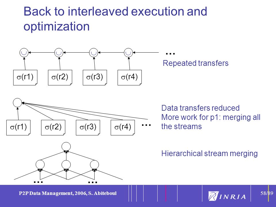 58 P2P Data Management, 2006, S. Abiteboul58/89 Back to interleaved execution and optimization Data transfers reduced More work for p1: merging all th