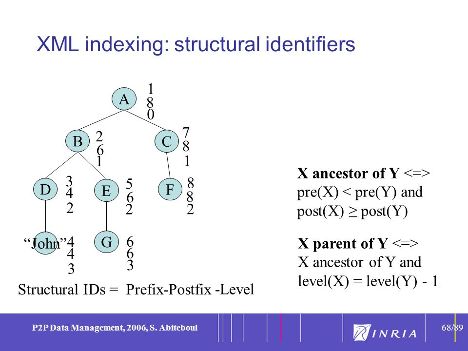 68 P2P Data Management, 2006, S. Abiteboul68/89 XML indexing: structural identifiers 1 2 3 5 6 7 8 4 6 6 6 8 8 8 X ancestor of Y pre(X) < pre(Y) and p