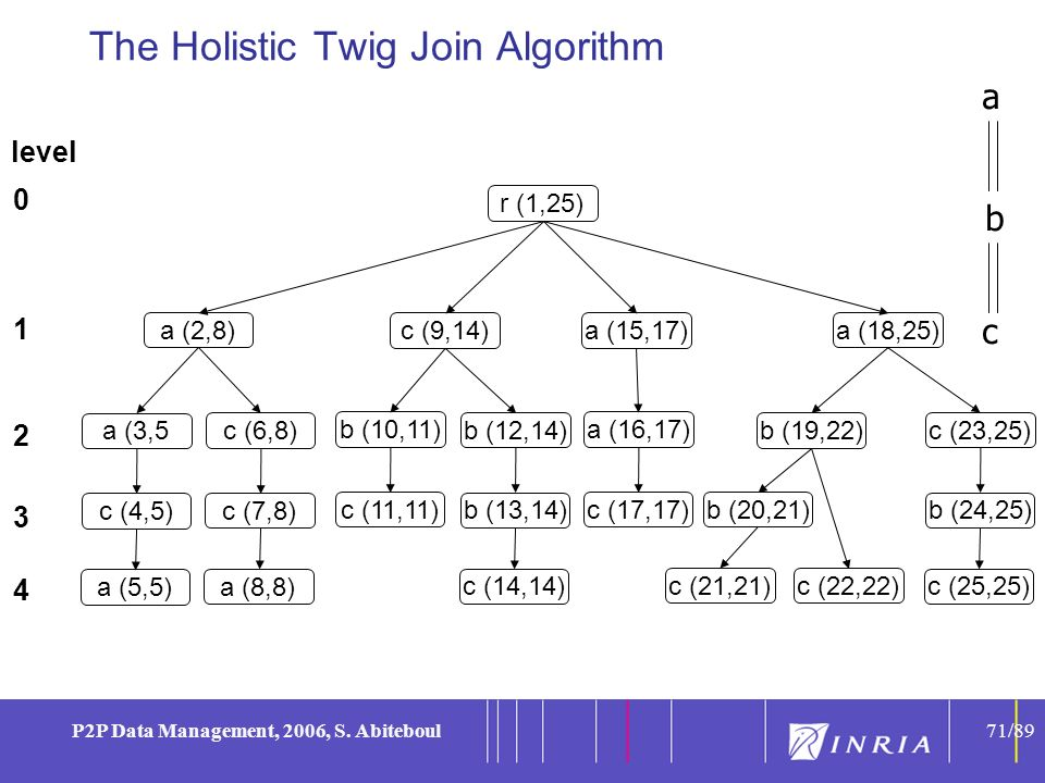 71 P2P Data Management, 2006, S. Abiteboul71/89 The Holistic Twig Join Algorithm a b c a (3,5 c (4,5) a (5,5) c (6,8) c (7,8) a (8,8) b (10,11) c (11,