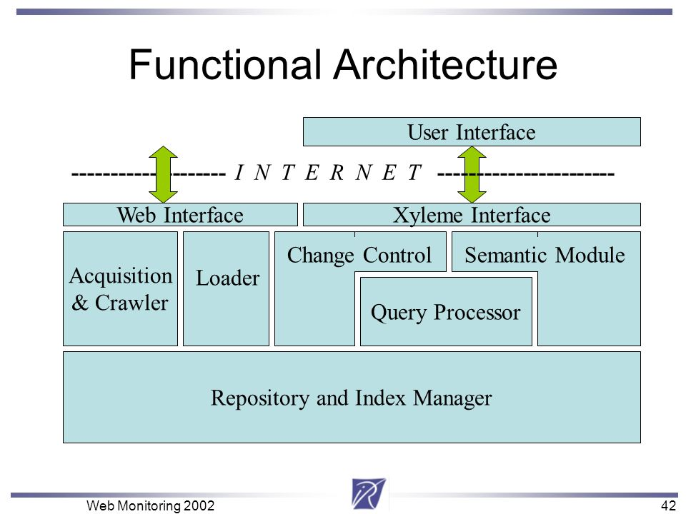 42 Web Monitoring 200242 Repository and Index Manager Change Control Query Processor Semantic Module User Interface Xyleme Interface Functional Archit