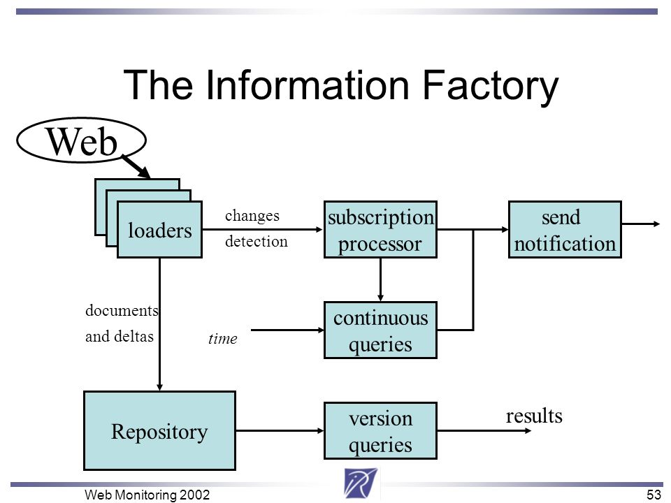 53 Web Monitoring 200253 The Information Factory loaders subscription processor send notification continuous queries time documents and deltas Reposit