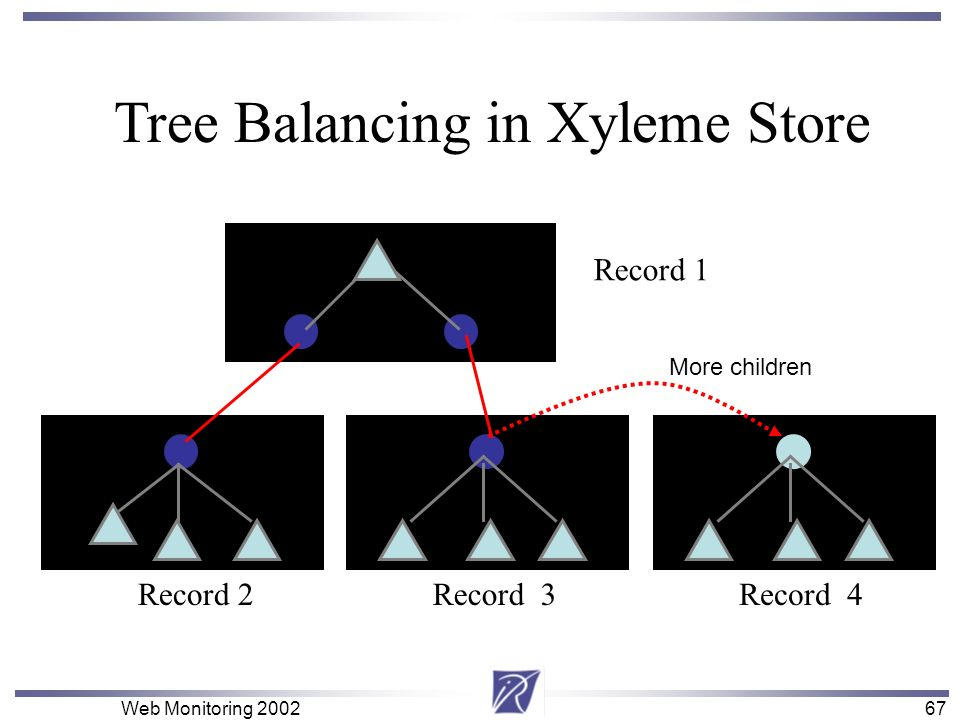 67 Web Monitoring 200267 Record 1 Record 3Record 2 Tree Balancing in Xyleme Store Record 4 More children