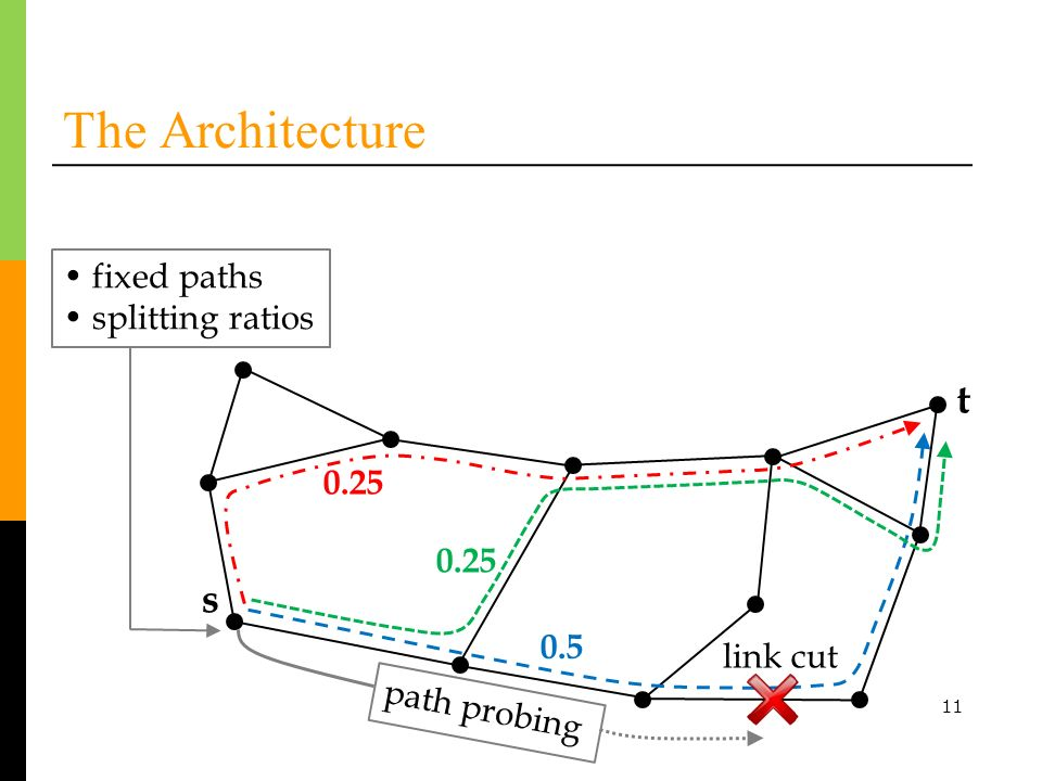 11 The Architecture t s link cut fixed paths splitting ratios 0.25 0.5 path probing