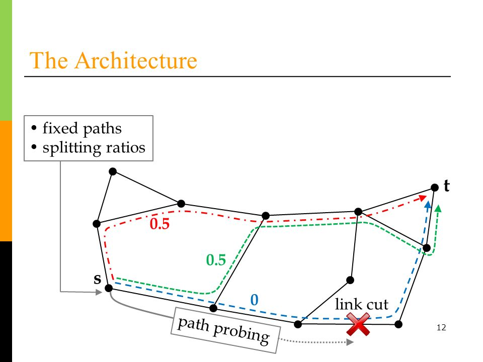 12 The Architecture t s link cut path probing fixed paths splitting ratios 0.5 0