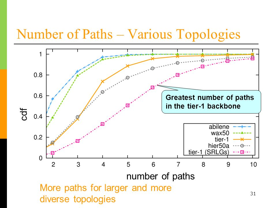 31 Number of Paths – Various Topologies More paths for larger and more diverse topologies number of paths cdf Greatest number of paths in the tier-1 backbone