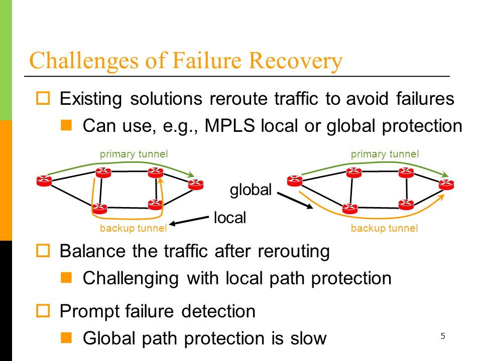 5 Challenges of Failure Recovery Existing solutions reroute traffic to avoid failures Can use, e.g., MPLS local or global protection Prompt failure detection Global path protection is slow Balance the traffic after rerouting Challenging with local path protection primary tunnel backup tunnel primary tunnel backup tunnel local global