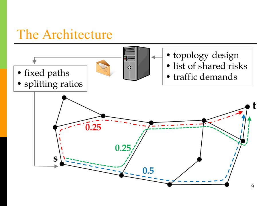 10 The Architecture t s link cut fixed paths splitting ratios 0.25 0.5
