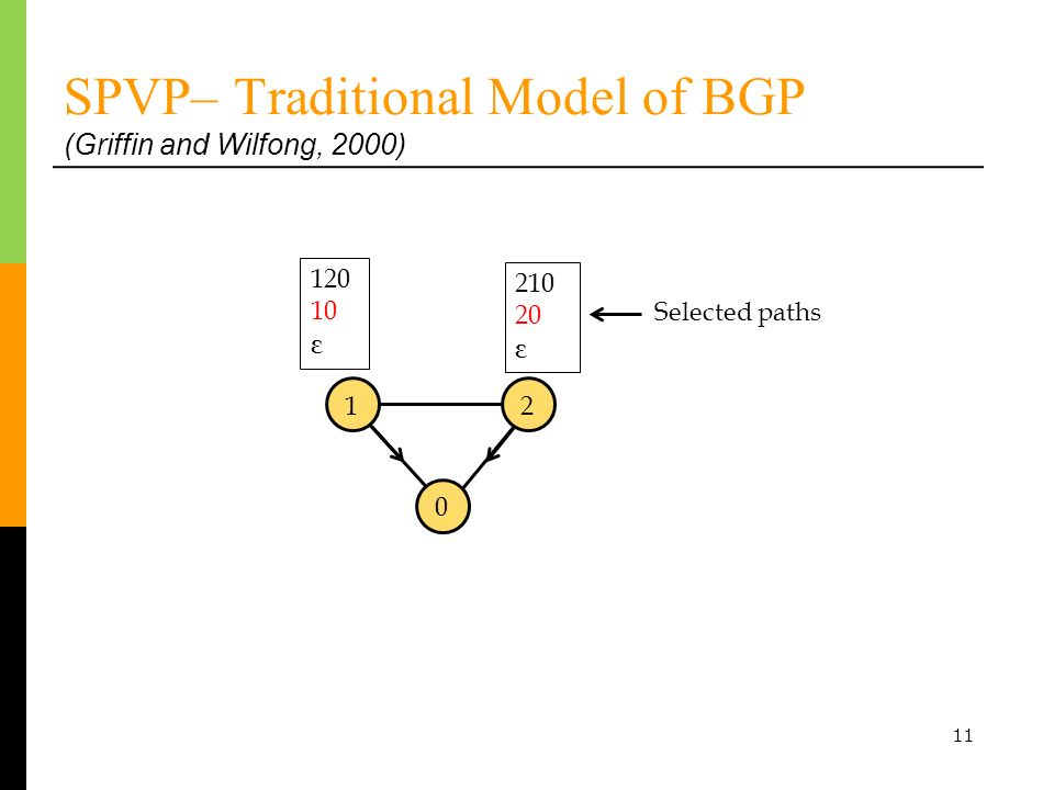 11 SPVP– Traditional Model of BGP (Griffin and Wilfong, 2000) 120 10 ε 0 1 210 20 ε Selected paths 2