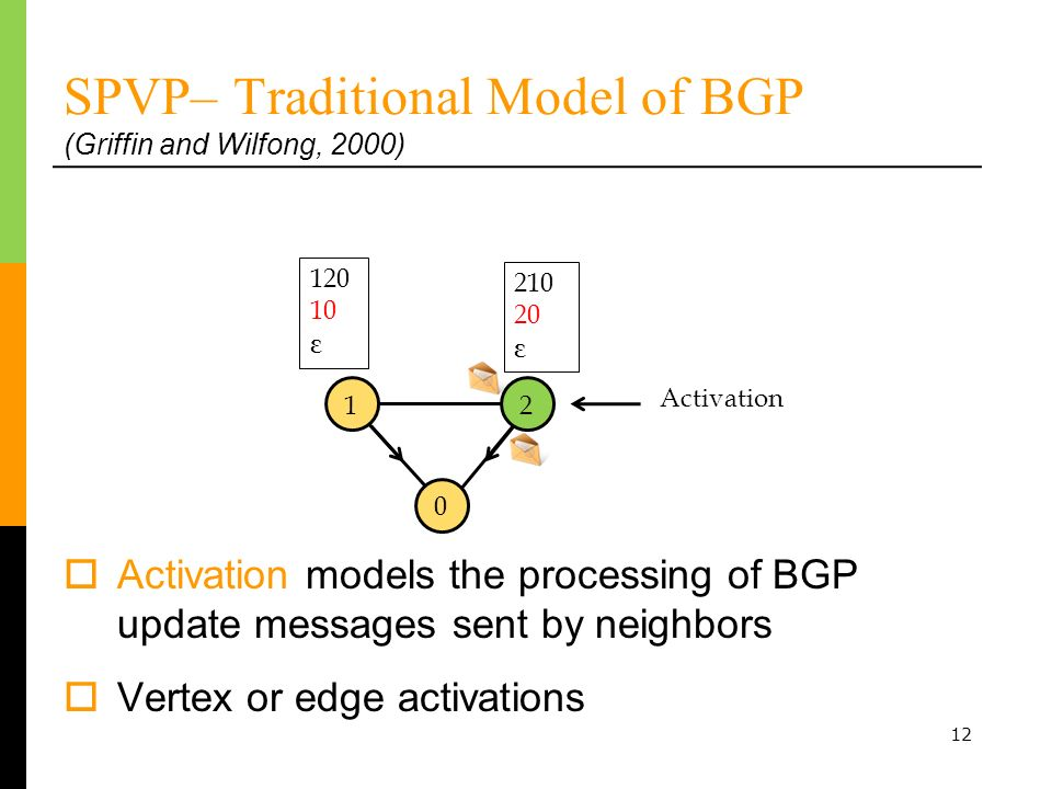 12 SPVP– Traditional Model of BGP (Griffin and Wilfong, 2000) 120 10 ε 0 210 20 ε Activation 21 Activation models the processing of BGP update messages sent by neighbors Vertex or edge activations