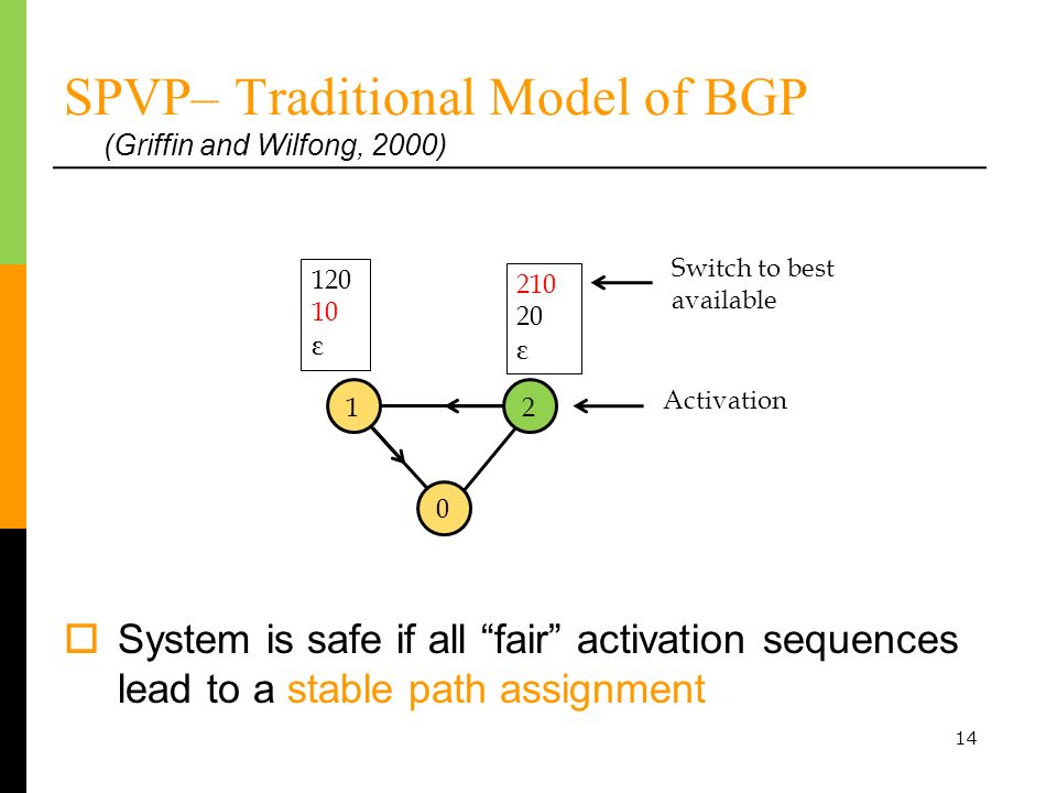 14 SPVP– Traditional Model of BGP (Griffin and Wilfong, 2000) 120 10 ε 0 210 20 ε System is safe if all fair activation sequences lead to a stable path assignment Switch to best available 2 Activation 1