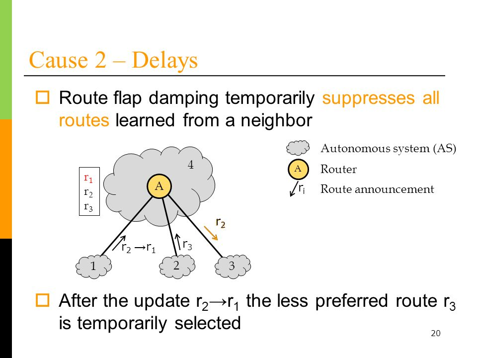 20 Cause 2 – Delays Route flap damping temporarily suppresses all routes learned from a neighbor After the update r 2 r 1 the less preferred route r 3 is temporarily selected r1r2r3r1r2r3 r2r2 r3r3 A r3r3 r2r2 Autonomous system (AS) r 1 riri A Router Route announcement 1 2 3 r1r2r3r1r2r3 4