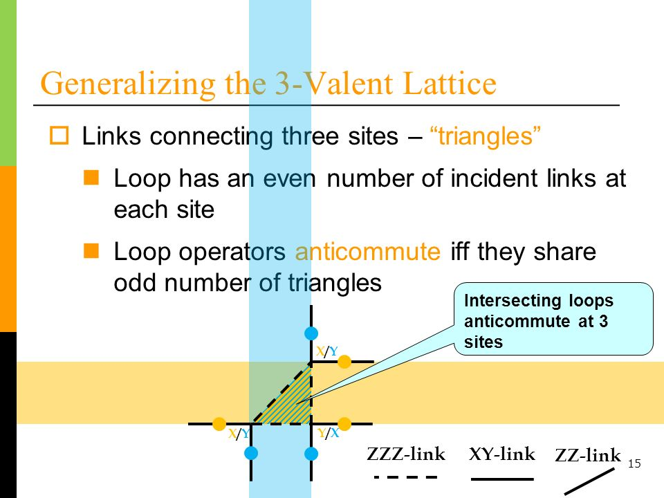 15 Generalizing the 3-Valent Lattice Links connecting three sites – triangles Loop has an even number of incident links at each site Loop operators anticommute iff they share odd number of triangles Intersecting loops anticommute at 3 sites X/YX/Y Y/XY/X X/YX/Y XY-linkZZZ-link ZZ-link