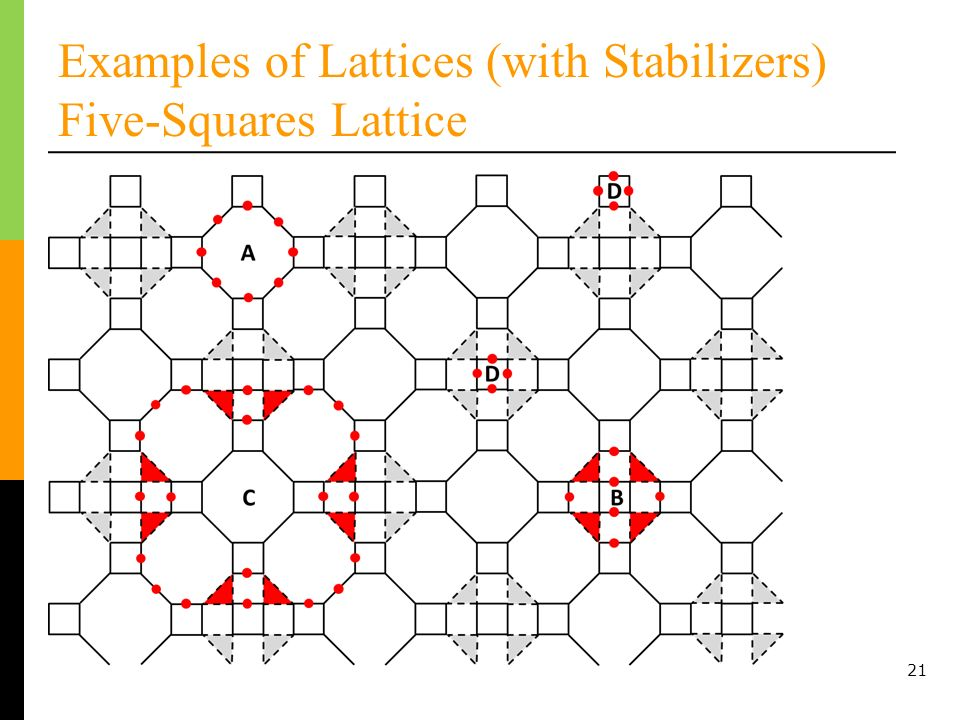 21 Examples of Lattices (with Stabilizers) Five-Squares Lattice