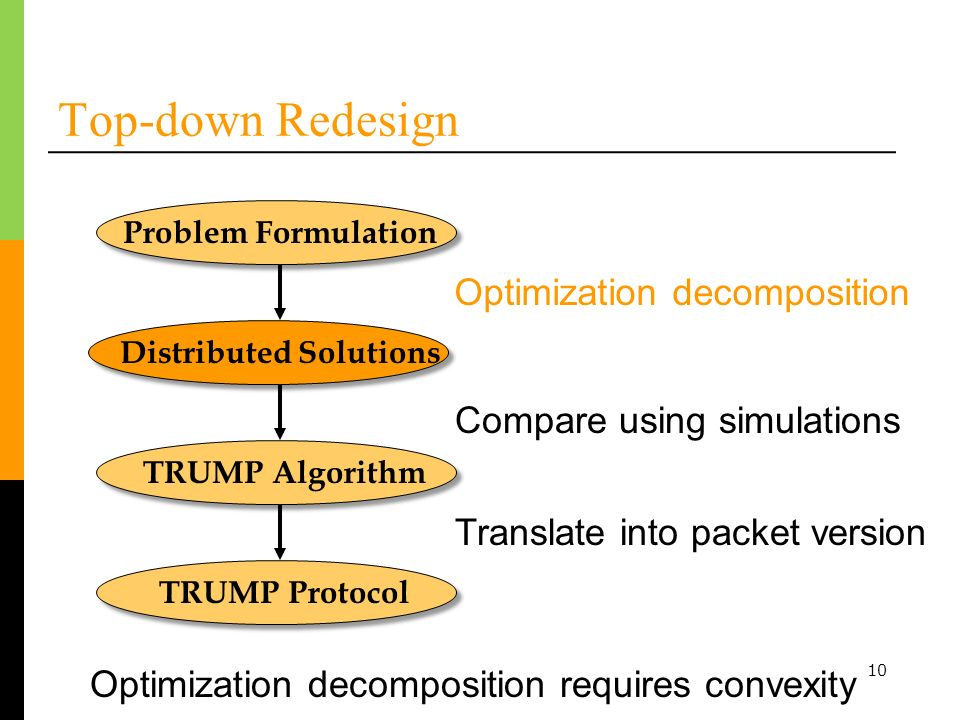 10 Top-down Redesign Problem Formulation Distributed Solutions TRUMP Algorithm Optimization decomposition Compare using simulations TRUMP Protocol Translate into packet version Optimization decomposition requires convexity