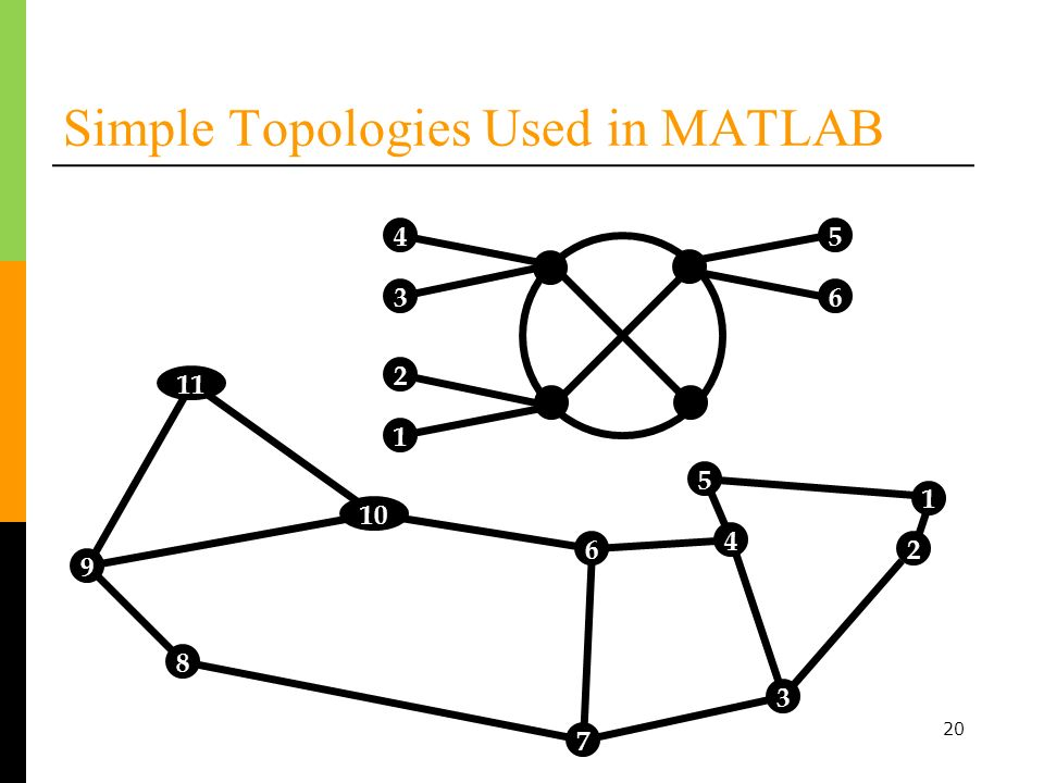 Simple Topologies Used in MATLAB 20 1 2 3 4 5 6 7 8 9 10 11 54 3 2 1 6