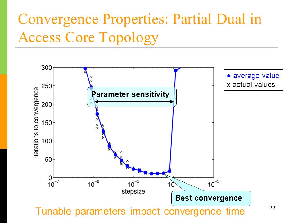 22 Convergence Properties: Partial Dual in Access Core Topology Tunable parameters impact convergence time average value x actual values Parameter sensitivity Best convergence
