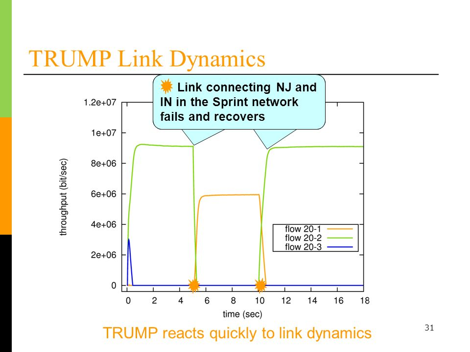 31 TRUMP Link Dynamics TRUMP reacts quickly to link dynamics Link connecting NJ and IN in the Sprint network fails and recovers