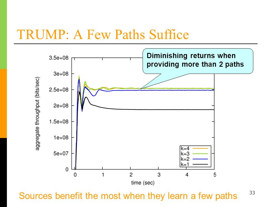 33 TRUMP: A Few Paths Suffice Sources benefit the most when they learn a few paths Worse for smaller files but still faster than TCP Diminishing returns when providing more than 2 paths