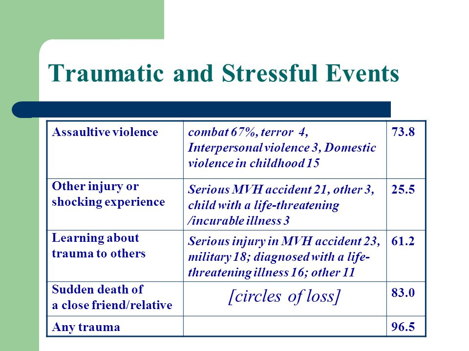 Traumatic and Stressful Events 73.8combat 67%, terror 4, Interpersonal violence 3, Domestic violence in childhood 15 Assaultive violence 25.5Serious M