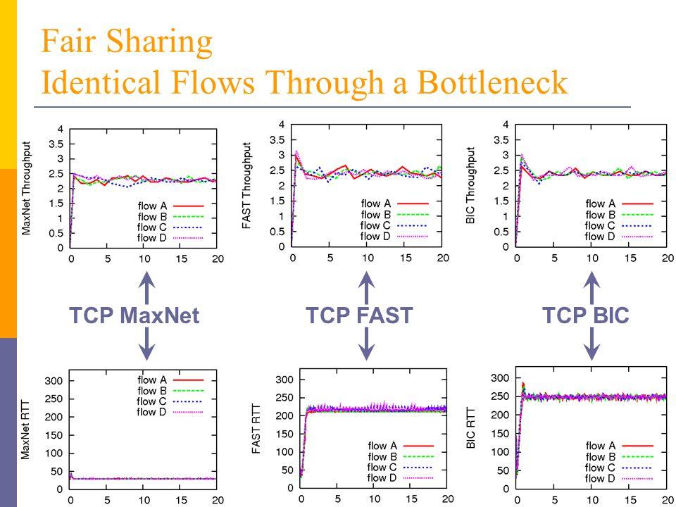Fair Sharing Identical Flows Through a Bottleneck TCP MaxNetTCP FASTTCP BIC