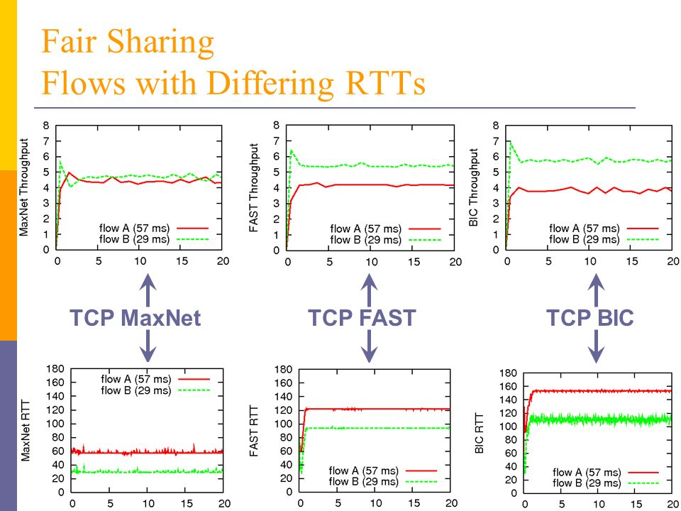 Fair Sharing Flows with Differing RTTs TCP MaxNetTCP FASTTCP BIC
