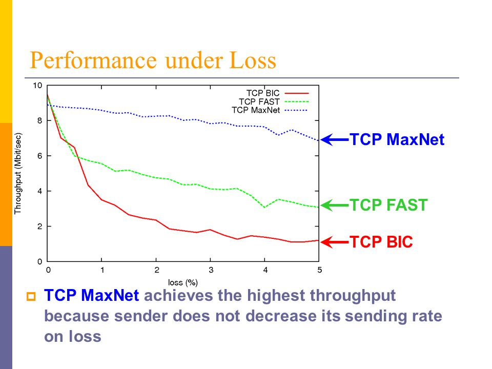 Performance under Loss TCP MaxNet achieves the highest throughput because sender does not decrease its sending rate on loss TCP MaxNet TCP FAST TCP BIC