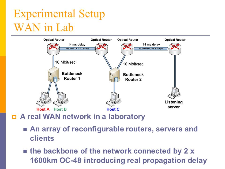 Experimental Setup WAN in Lab Router code installed on Bottleneck Router 1 and 2 Sender code installed on Host A, B, C and on the Listening server Performance monitored in the kernels of the hosts and routers