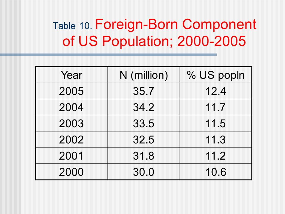 Table 10. Foreign-Born Component of US Population; 2000-2005 YearN (million)% US popln 200535.712.4 200434.211.7 200333.511.5 200232.511.3 200131.811.
