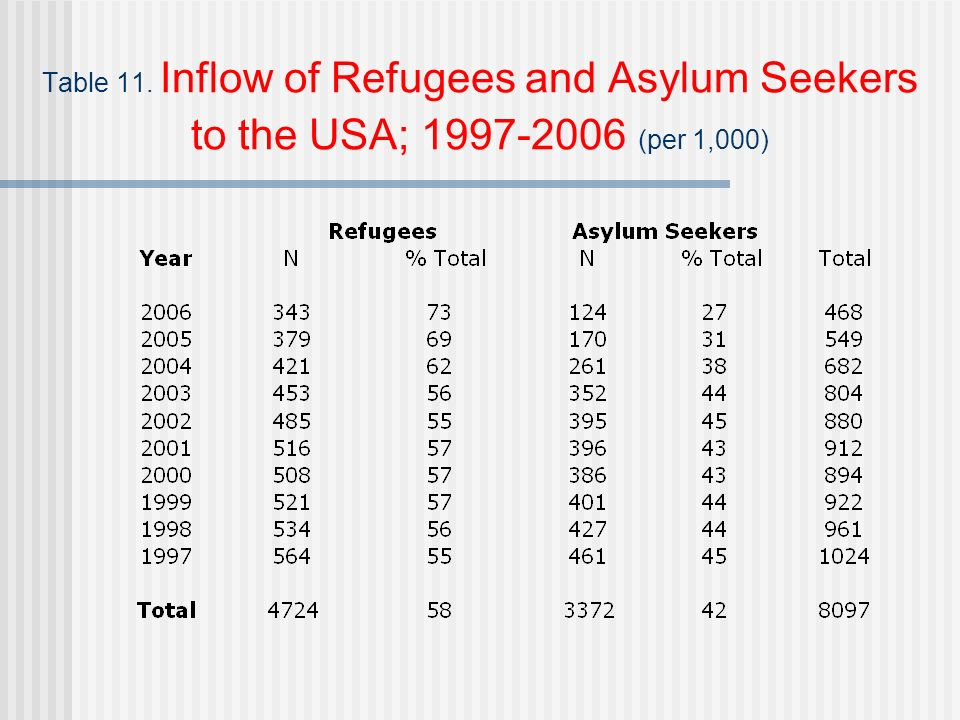 Table 11. Inflow of Refugees and Asylum Seekers to the USA; 1997-2006 (per 1,000)