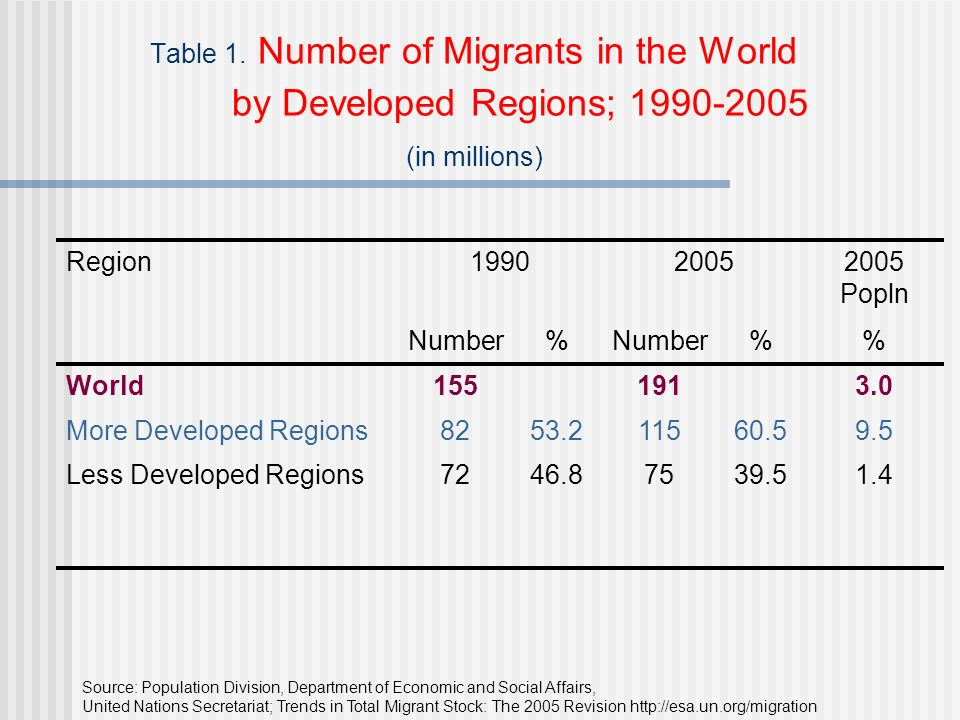 Table 1. Number of Migrants in the World by Developed Regions; 1990-2005 (in millions) Region199020052005 Popln Number% % World1551913.0 More Develope
