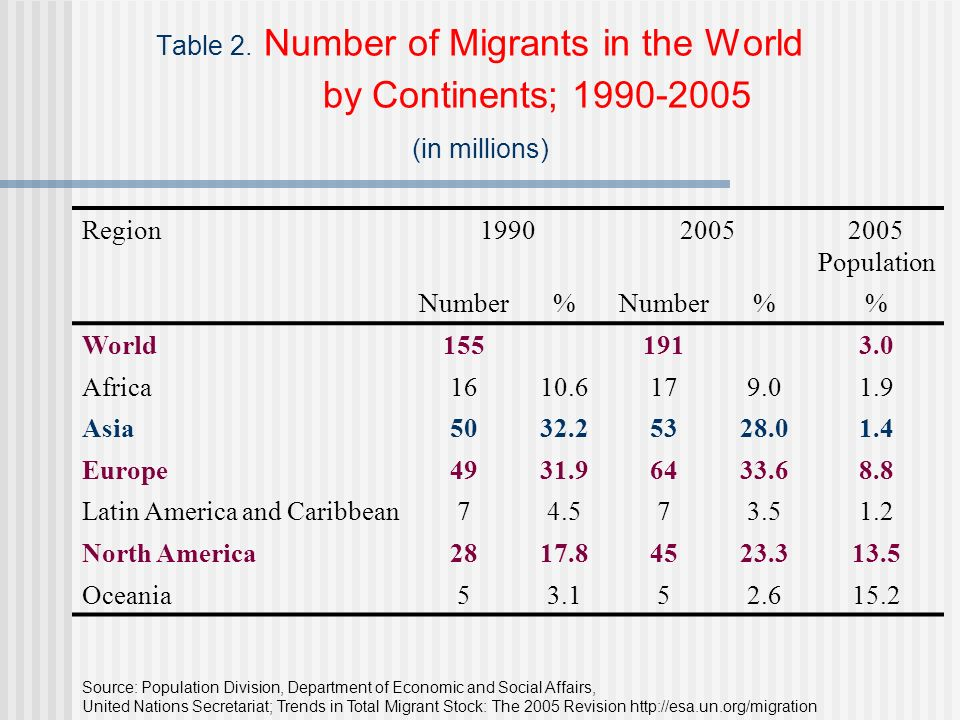 Table 2. Number of Migrants in the World by Continents; 1990-2005 (in millions) Region199020052005 Population Number% % World1551913.0 Africa1610.6179