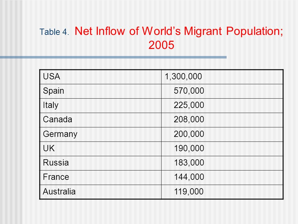 Table 4. Net Inflow of Worlds Migrant Population; 2005 USA1,300,000 Spain 570,000 Italy 225,000 Canada 208,000 Germany 200,000 UK 190,000 Russia 183,0