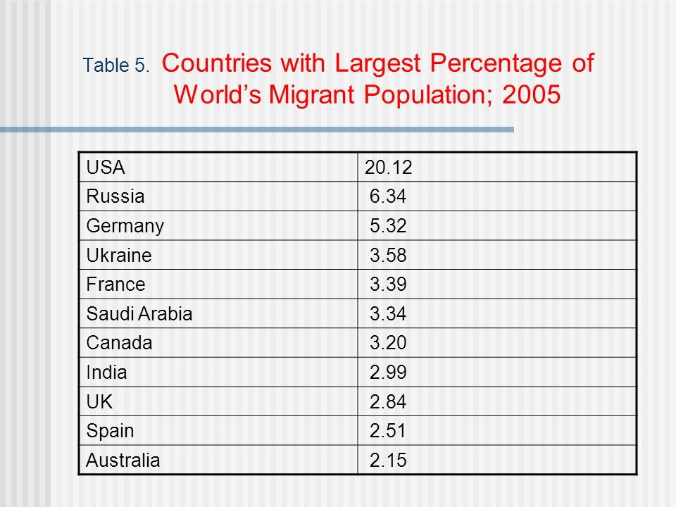 Table 5. Countries with Largest Percentage of Worlds Migrant Population; 2005 USA20.12 Russia 6.34 Germany 5.32 Ukraine 3.58 France 3.39 Saudi Arabia