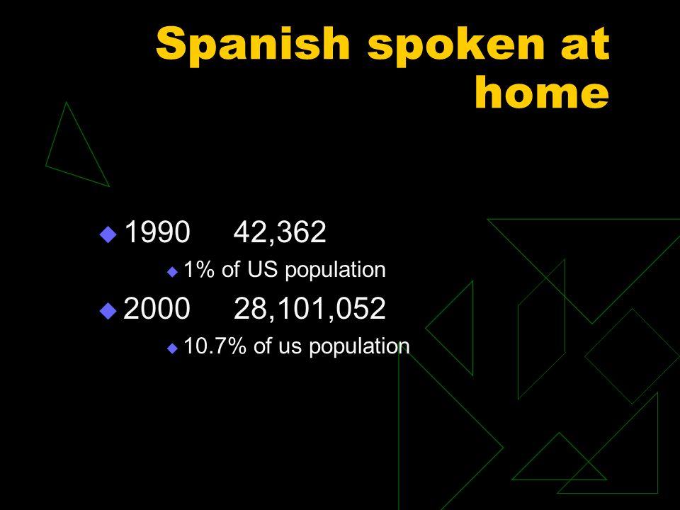 Spanish spoken at home 199042,362 1% of US population 2000 28,101,052 10.7% of us population