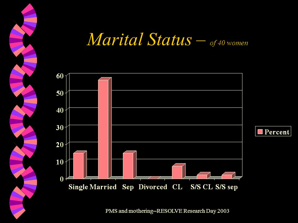 PMS and mothering--RESOLVE Research Day 2003 Marital Status – of 40 women