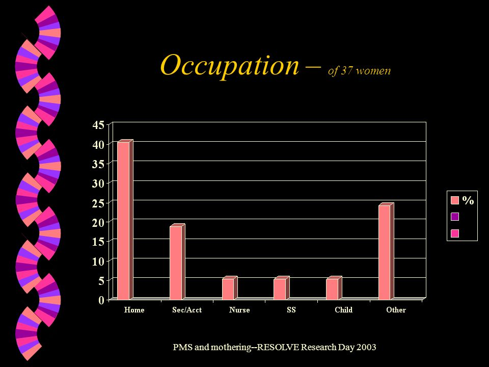 PMS and mothering--RESOLVE Research Day 2003 Occupation – of 37 women