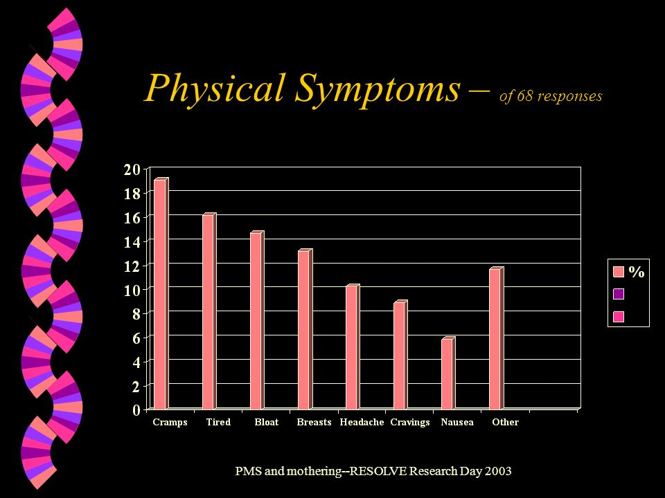PMS and mothering--RESOLVE Research Day 2003 Physical Symptoms – of 68 responses