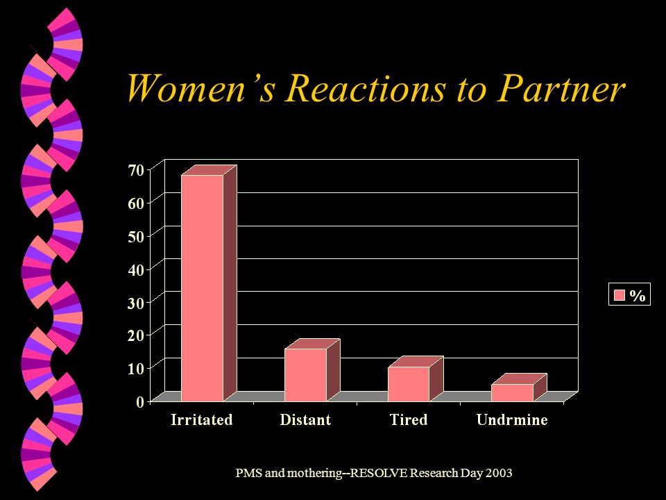 PMS and mothering--RESOLVE Research Day 2003 Womens Reactions to Partner