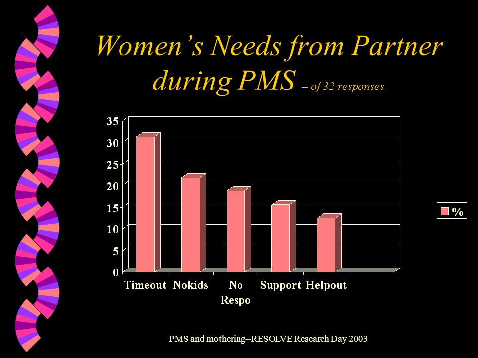 PMS and mothering--RESOLVE Research Day 2003 Womens Needs from Partner during PMS – of 32 responses