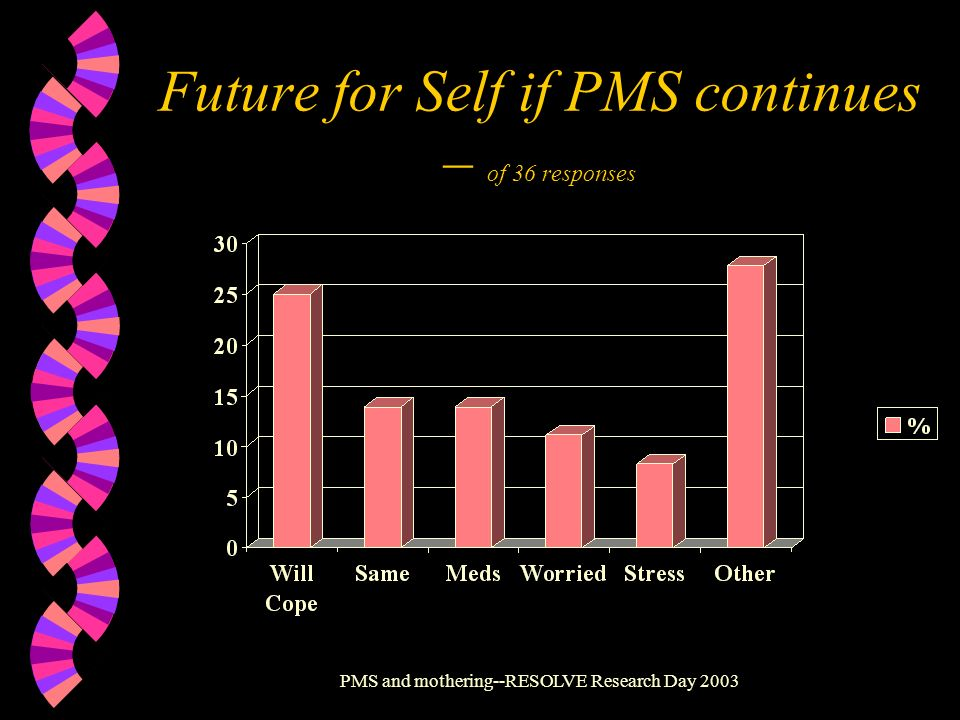 PMS and mothering--RESOLVE Research Day 2003 Future for Self if PMS continues – of 36 responses