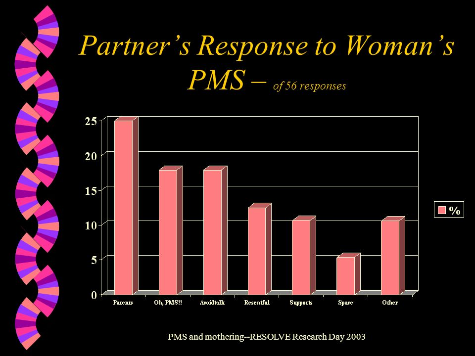 PMS and mothering--RESOLVE Research Day 2003 Partners Response to Womans PMS – of 56 responses