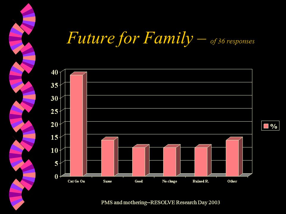 PMS and mothering--RESOLVE Research Day 2003 Future for Family – of 36 responses